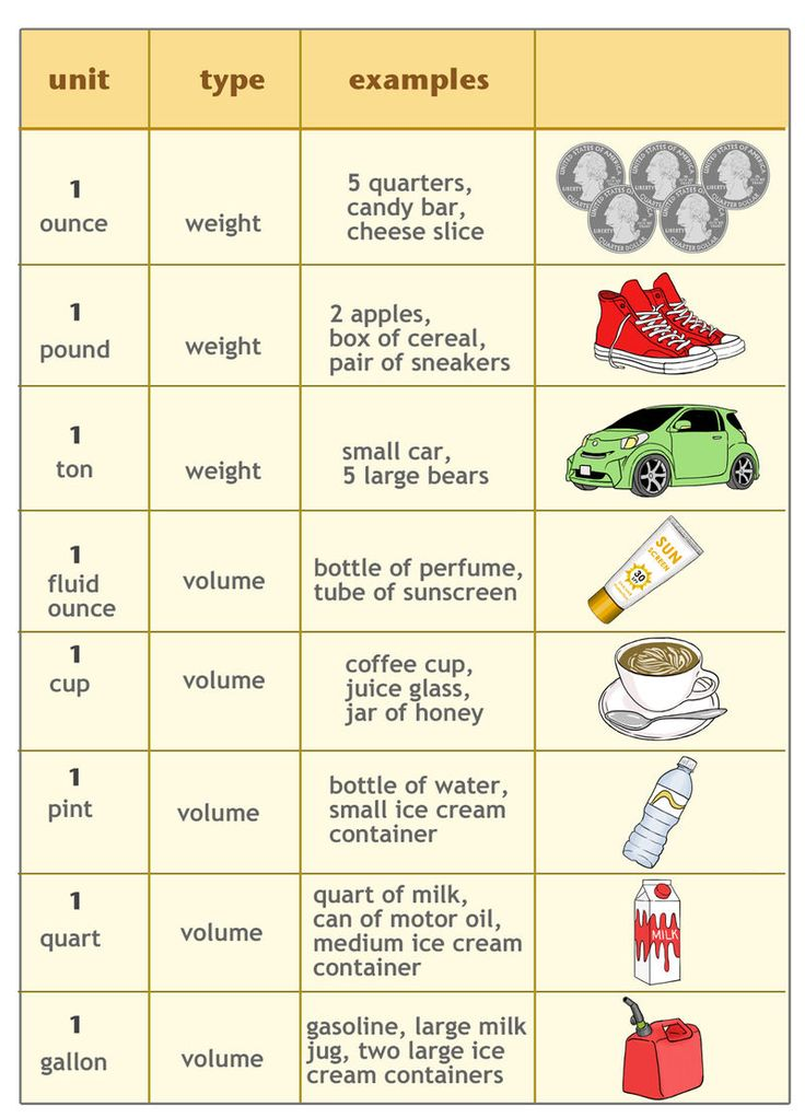 Customary Units Of Weight And Capacity Ck 12 Foundation