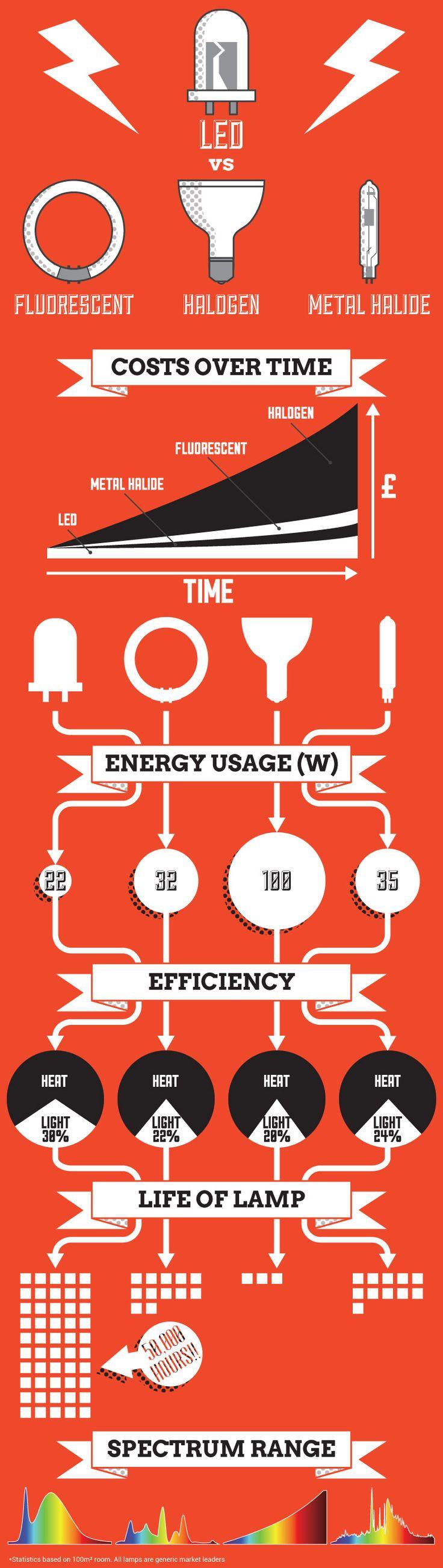 LED Infographic via @299 Lighting