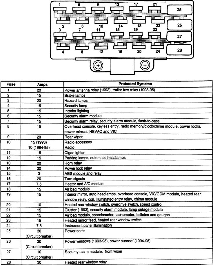 ZJ Fuse Panel Diagram 1993-1995 -  Car