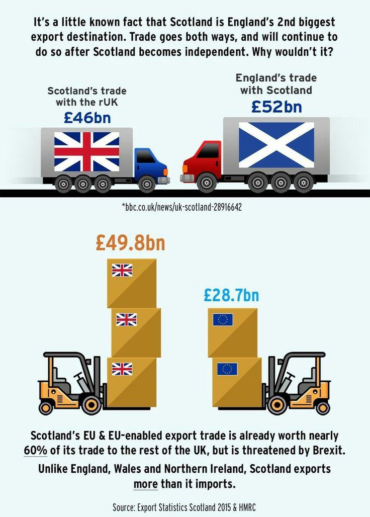 UK's actual trade numbers.