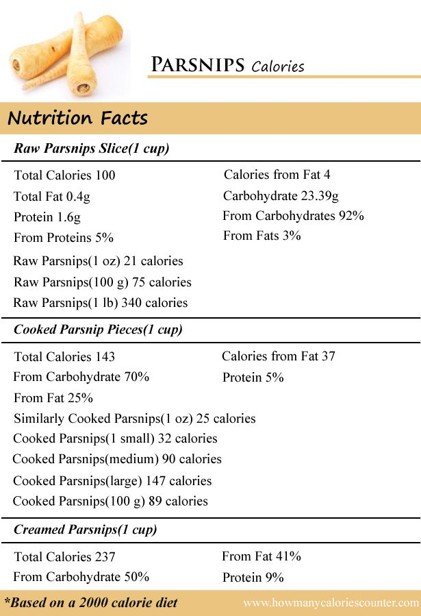 Calories in Parsnips