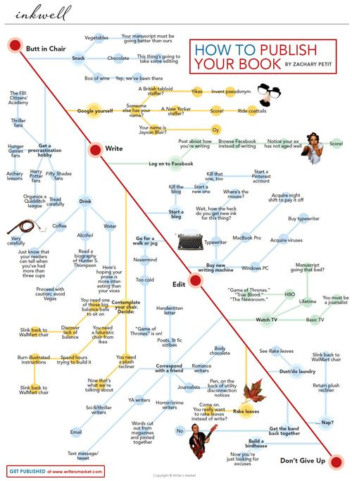 How to publish your book, in a flowchart. Or, just follow some sage writing advice and don't give up.  (↬ Coudal)