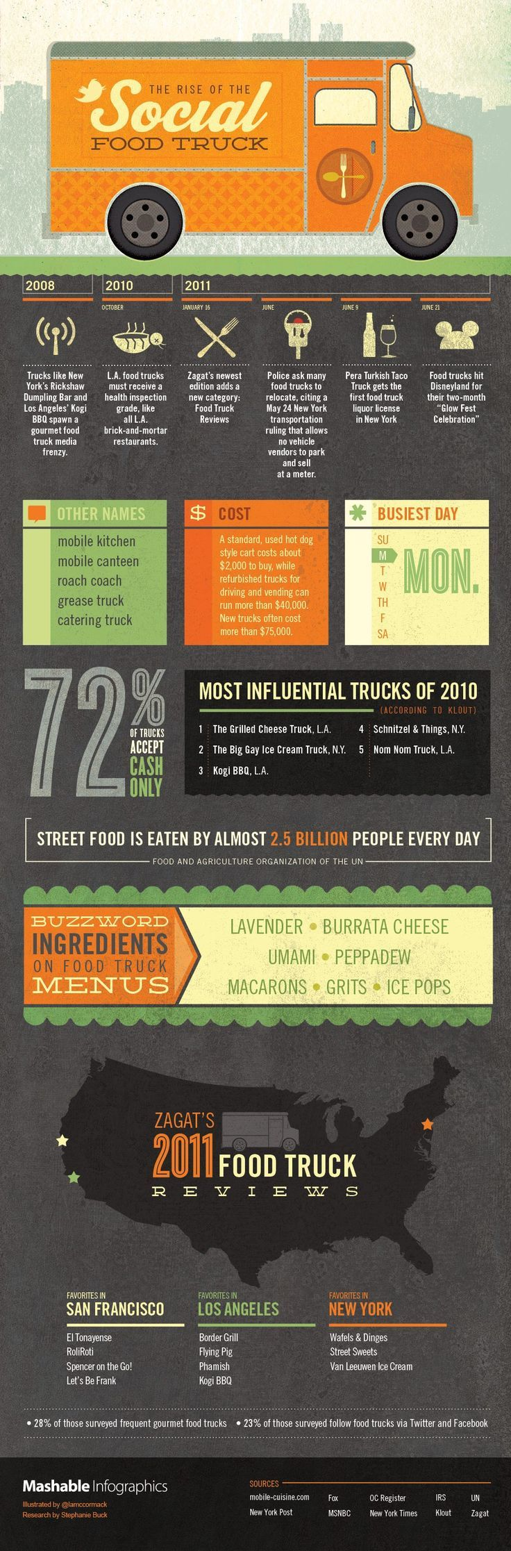 The rocket pizza food truck grits grids - Food Inspiration The Rise Of The Social Food Truck Infographic