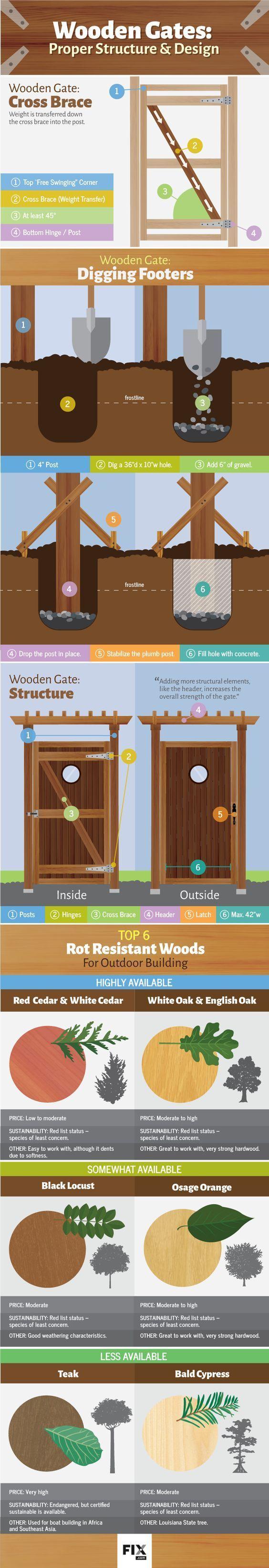 Wooden Gate Structure and Design Infographic   DIY Preparedness