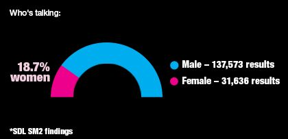 Women are less likely to discuss automotive online.