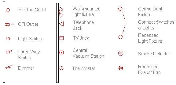 electric symbols definitions | floor plans | architectural floor plans,  floor plans, electrical plan