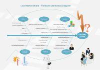 Sales Decrease Ishikawa Diagram   Free Sales Decrease Ishikawa Diagram Templates