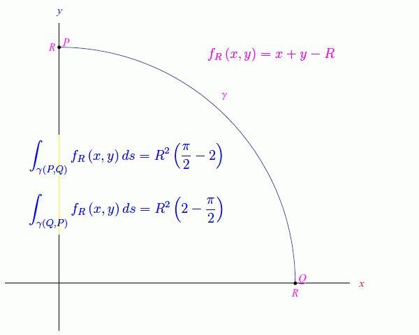 Vediamo se ciò che dice il Demidovic è vero Nel post precedente abbiamo espresso più di una perplessità su un'affermazione scritta sul famoso Demidovic, un testo russo (tradotto in italiano, ovviamente) di esercizi di Analisi matematica. Il te #integralicurvilinei