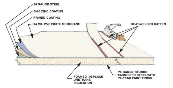 The 25 Best Single Ply Roofing Ideas On Pinterest Flat