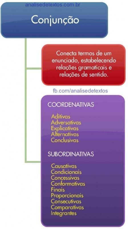 Mapa mental sobre conjunções. Acesse http://www.analisedetextos.com.br/ e veja…