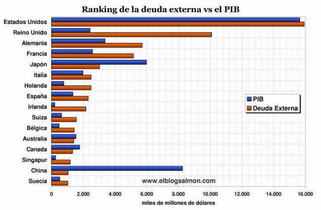 Ranking de la deuda externa global