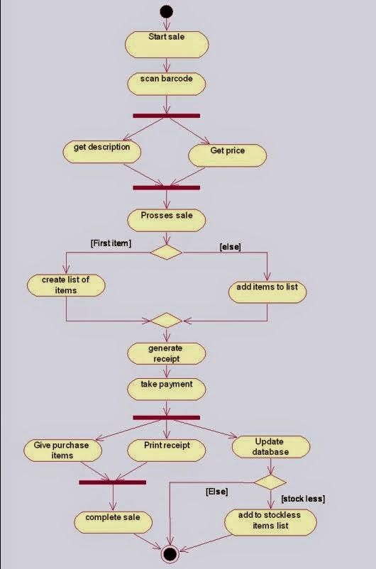 activity diagram for online shopping system | UML diagrams