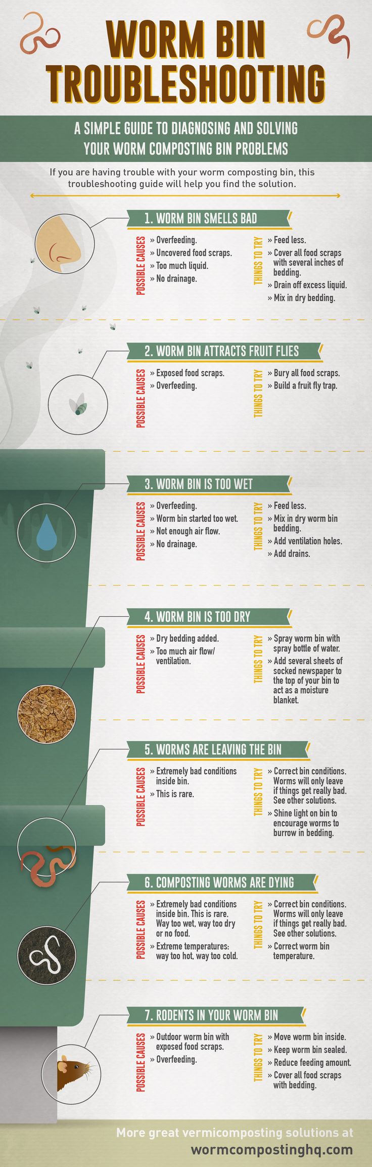 Visual #WormComposting Bin Troubleshooting Guide - a simple guide to diagnosing and solving your #wormbin problems.   http://www.wormcompostinghq.com/caring-for-worms/worm-bin-troubleshooting  #vermicomposting