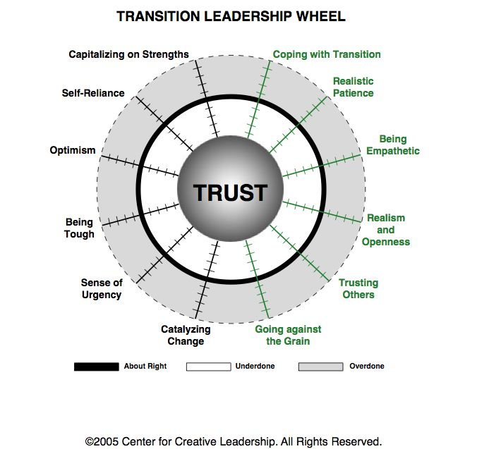 how to build trust in a leadership team