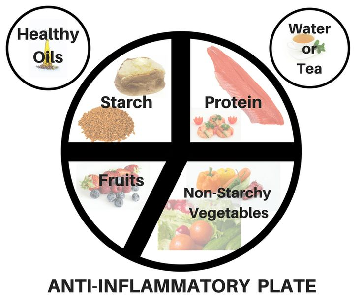 Anti-inflammatory Diet: Ultimate Guide
