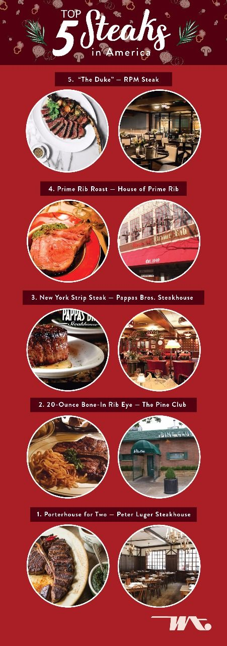 "Top 5 Steaks in America 5: ""The Duke"" — RPM Steak 4: Prime Rib Roast — House of Prime Rib 3: New York Strip Steak — Pappas Bros. Steakhouse 2: 20-Ounce Bone-In Rib Eye — The Pine Club 1: Porterhouse for Two — Peter Luger Steakhouse"