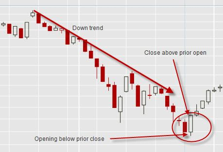 japanese candlestick charting techniques pdf free