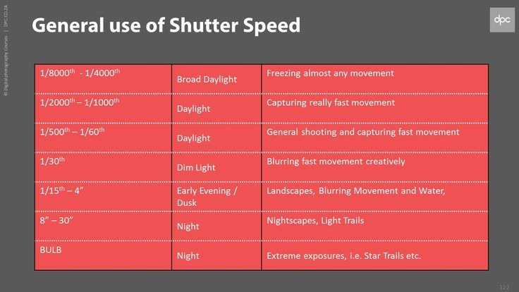 Shutter Speed (From the DPC Classroom | Basic – Intermediate Photography Course)