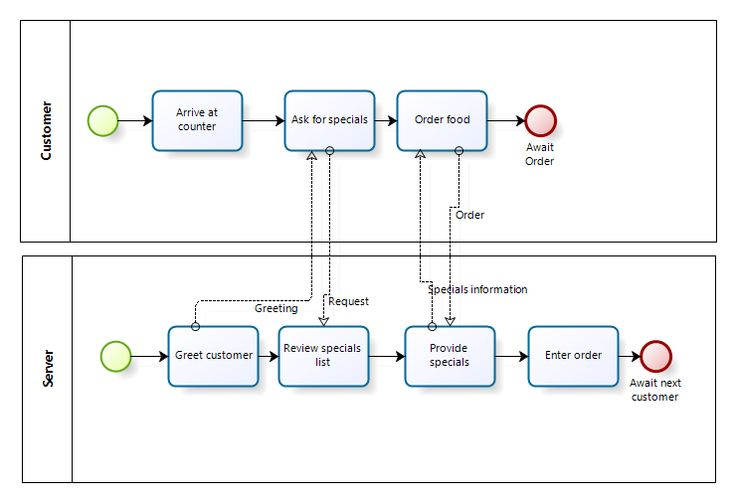 Bpmn Process Example   Pros And Cons Of Business Process Modeling Notation And How Business