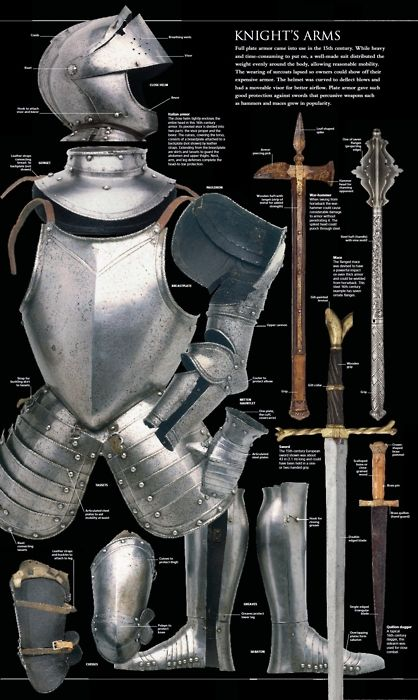 You never know when you may need a good chart on Medieval Armour