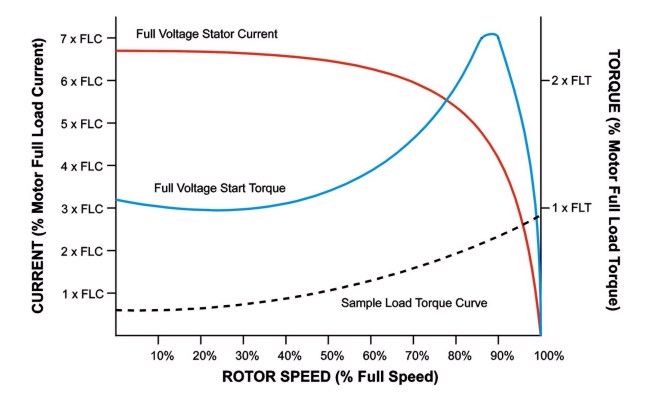 Typical Starting Torque Curve For An Induction Motor Circuit