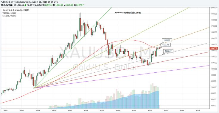 Gold on Monthly Chart