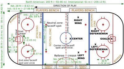 Lední hokej - Wikipedie, otevřená encyklopedie