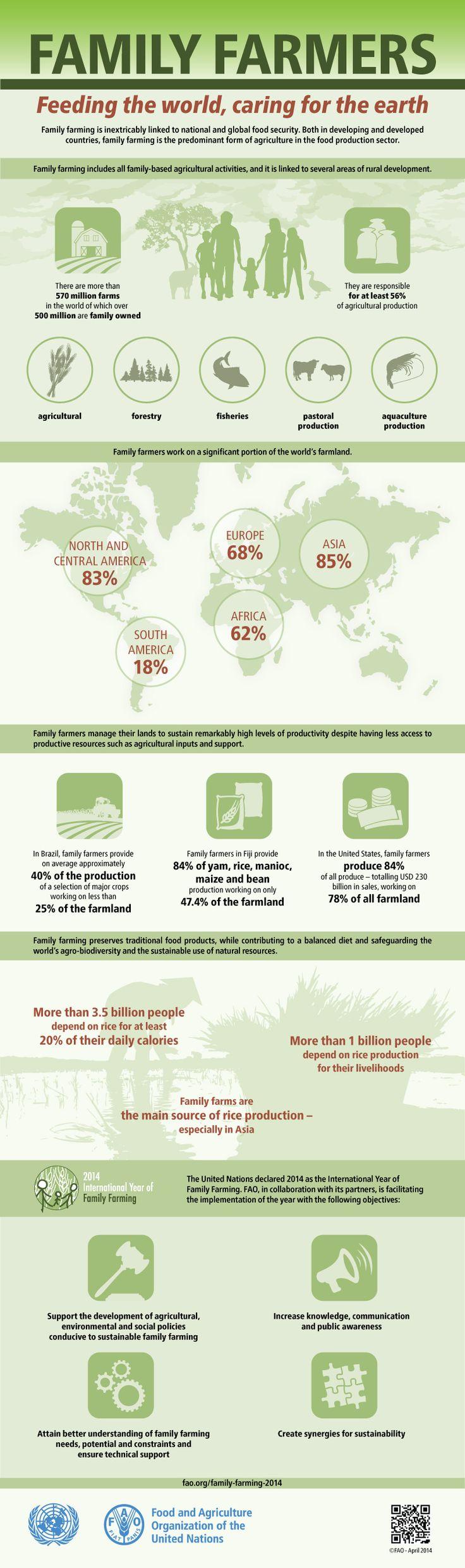 Family Farmers: Feeding The World, Caring For The Earth. Agriculture  FarmingAnimal ...