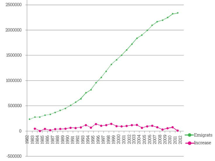 the emigration of keralites to other countries from 1982 to 2011