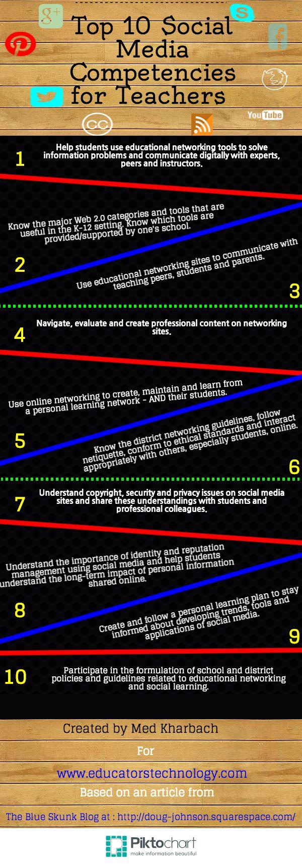 Top ten social media competencies for teachers