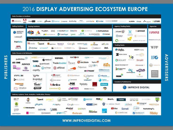 2016 Display Advertising Ecosystem Europe