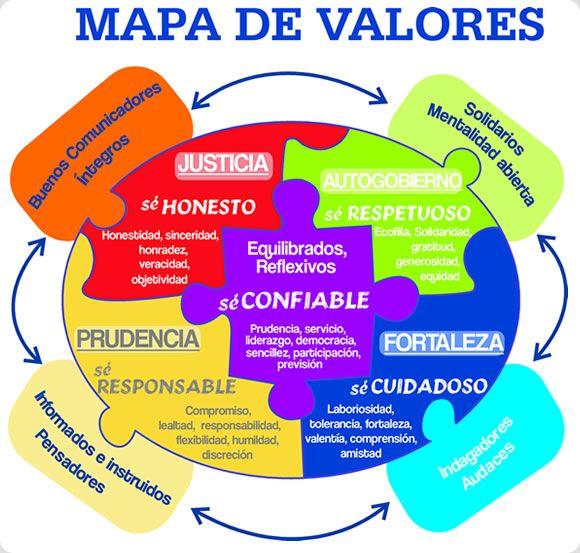 Mapas Mentales Y Cuadros Sinopticos Sobre Los Valores Humanos Escala De Valores Y Tipos Cuadro Educacion De Valores Imagenes De Los Valores Valores Humanos