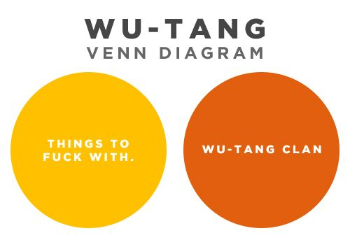 Wu-Tang Venn Diagram Plectron, Friend Diagram,  Plectrum, Wu Tang Clans, Games Of Thrones, Funny, Clans Aint, The Games, Wutang Clans