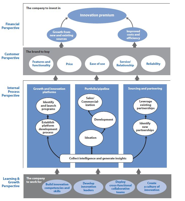 The innovation strategy map is the graphical representation of your innovation strategy, the idea behind this tool is to see all the links between the strategic objectives and how are aligned to th...