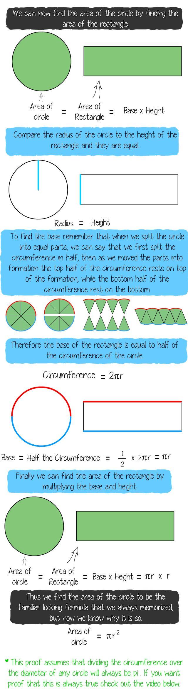 Complete Explanation For Area Of A Circle Formula  Pythagorean Math