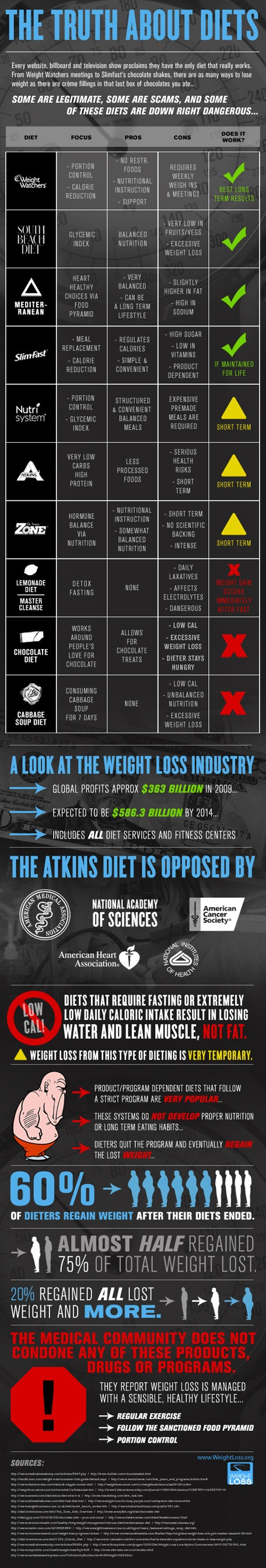 The truth about the fad diet – www.infographicsf…