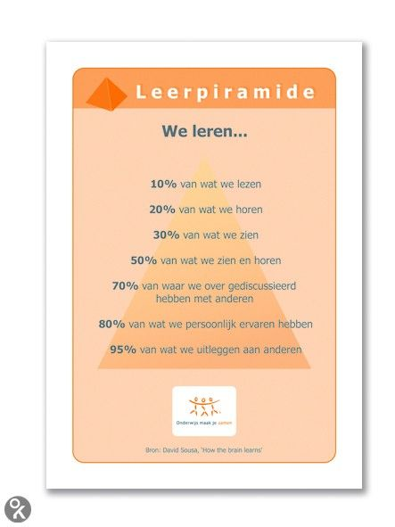Leerpiramide     Educatheek.nl