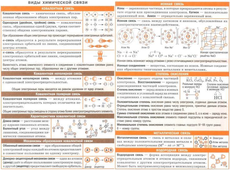 Виды химической связи. Ковалентная связь (механизмы образования, характеристики, полярная, неполярная. Ионная связь. Степень окисления. Металлическая связь. Водородная связь