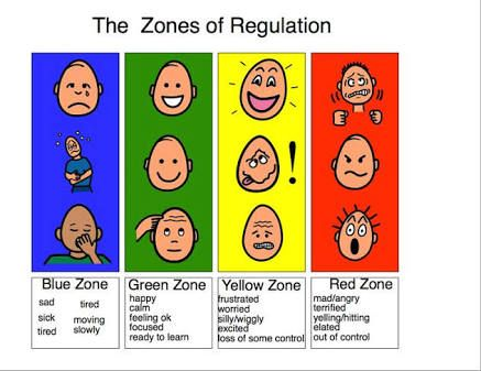 Image result for the zones of regulation