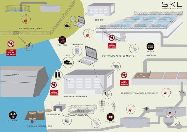Ciclo del agua.Control de accesos. Electrónico SIN BATERIAS