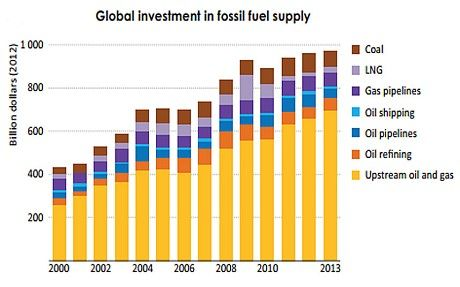 Fossil industry is the subprime danger of this cycle | The cumulative blitz on energy exploration and production over the past six years has been $5.4 trillion, yet little has come of it | The Telegraph