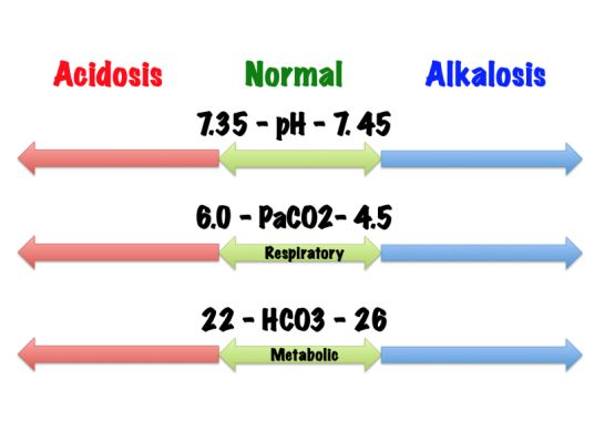 Basic arterial blood gas (ABG)