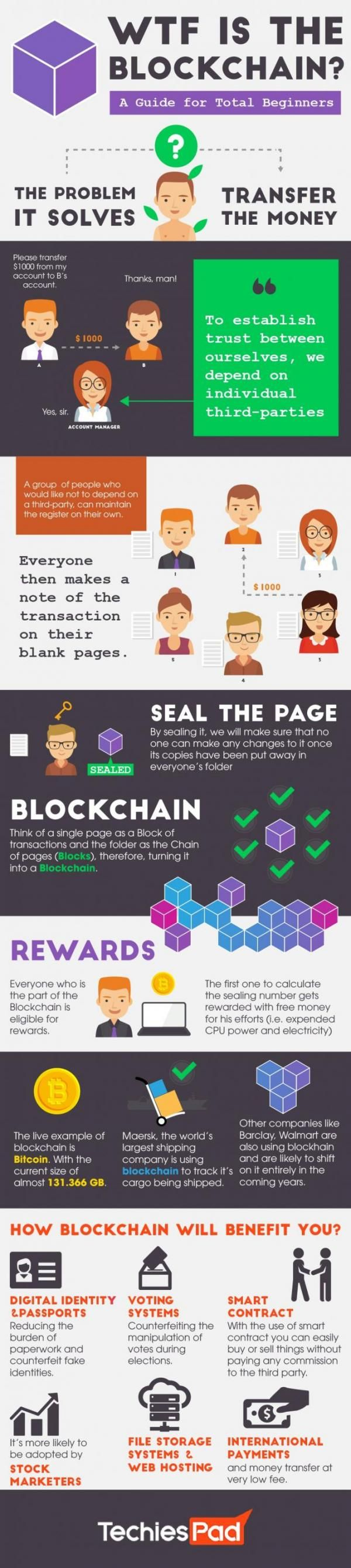 WTF Is Blockchain? - The Ultimate Beginner's Guide | Zero Hedge