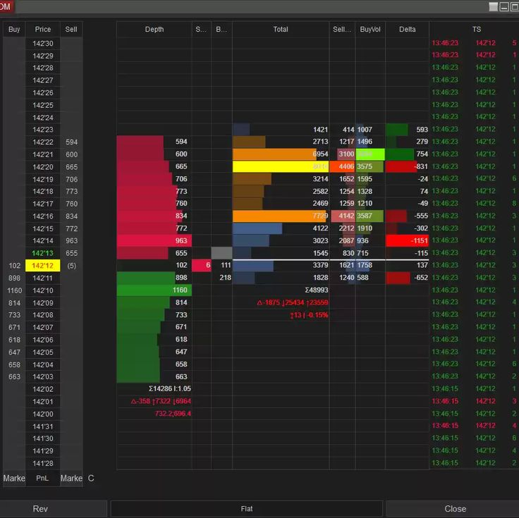 Super Bundle Pack Get 3 Orderflow Indicators From Trading Orderflow As A Bundle And Save 40 Instead Of Buying The Add Ons Individua In 2021 Bundle Pack Column Trading