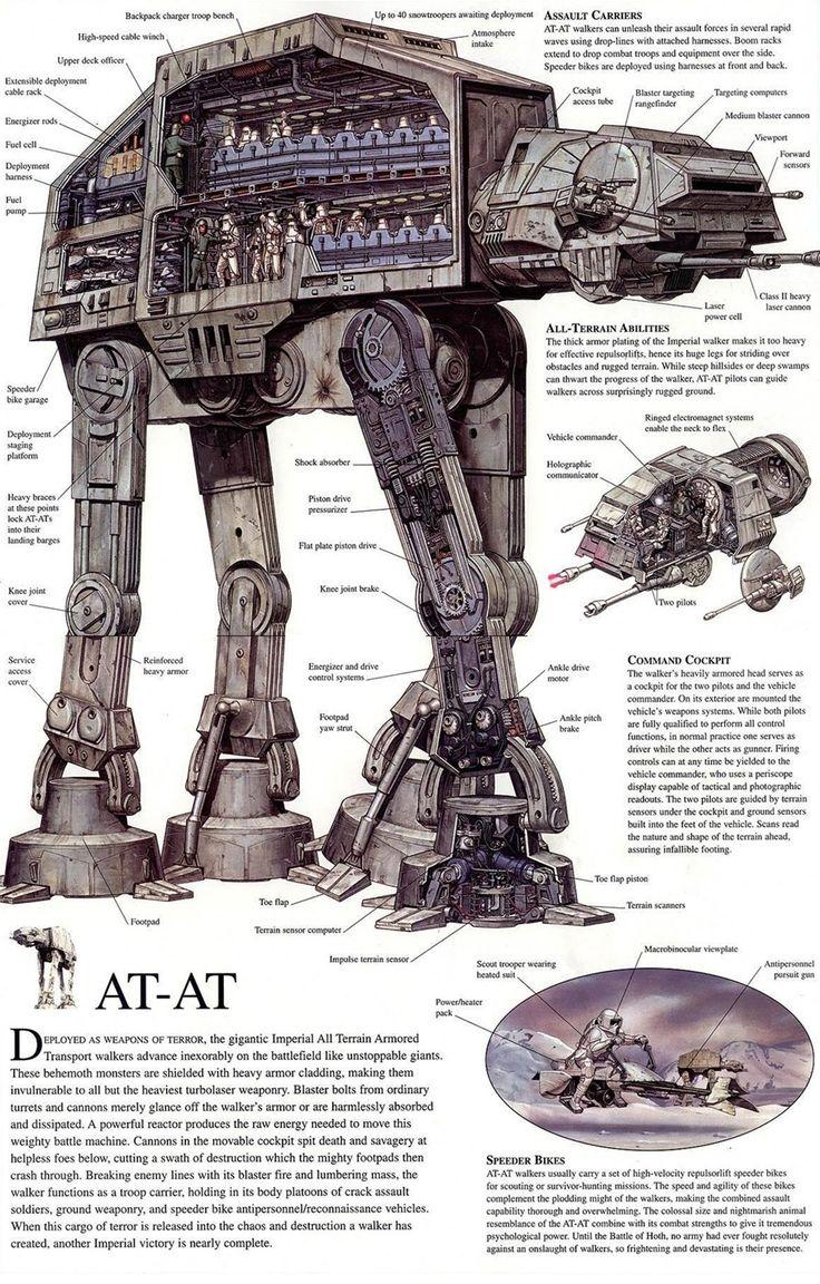 STAR WARS AT-AT WALKER INFOGRAPHIE : Star Wars Fanboys, je vous propose une petite visite dans les entrailles d'un AT-AT Walker à travers une infographie magnifiquement réalisée et qui plus est très instructive.