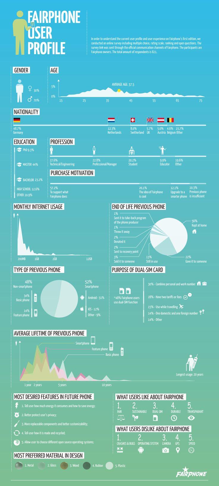 Userprofil von Fairphone Besitzern #wearefairphone #infografik
