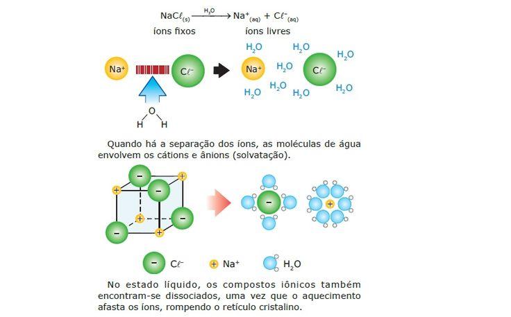 Substâncias podem ser agrupadas segundo o comportamento, propriedade e característica, deste modo as substâncias químicas estão em dois grandes conjuntos: as orgânicas e as inorgânicas. Diferentes …
