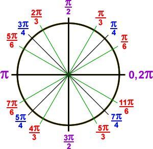 the unit circle in radians:  0 , ( pi / 6 ) , ( pi / 4 ) , ( pi / 3 ) , ( pi / 2 ) , ( 2 * pi / 3 ) , ( 3 * pi / 4 ) , ( 5 * pi  / 6 ) , pi ...