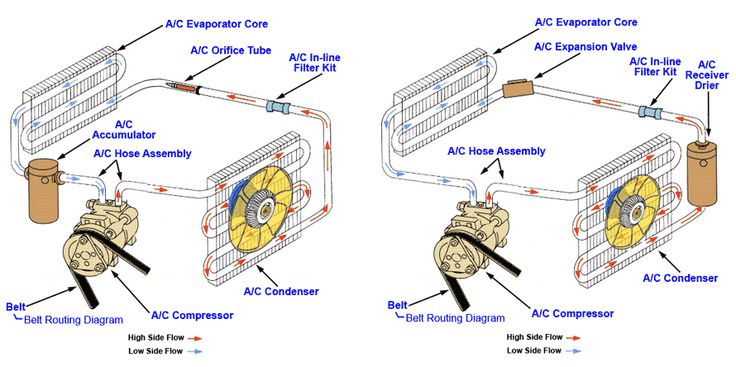 13 Best Auto A/C Repair Guide Images On Pinterest