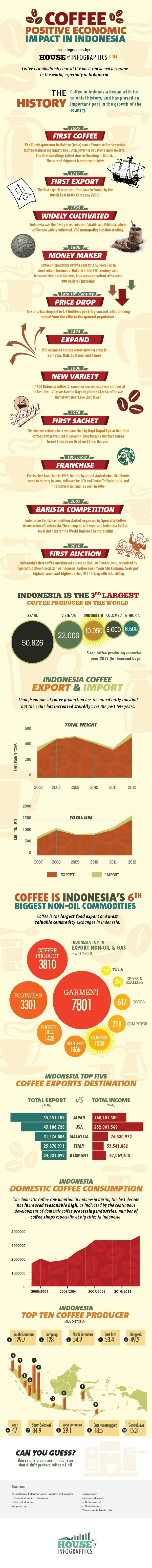 Infografis : Produksi Kopi Indonesia Terbesar Ketiga Dunia